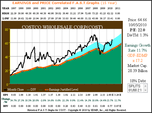 Figure 1 COST 15yr. Growth Correlated to Price