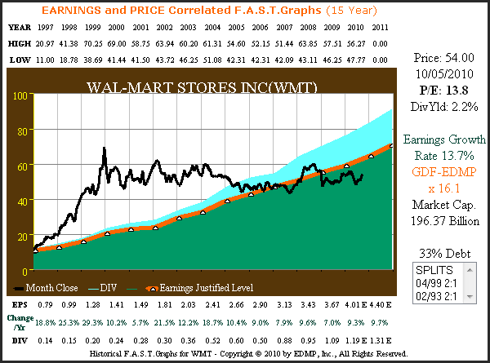 Figure 2 Wal-Mart 15yr. Growth Correlated to Price