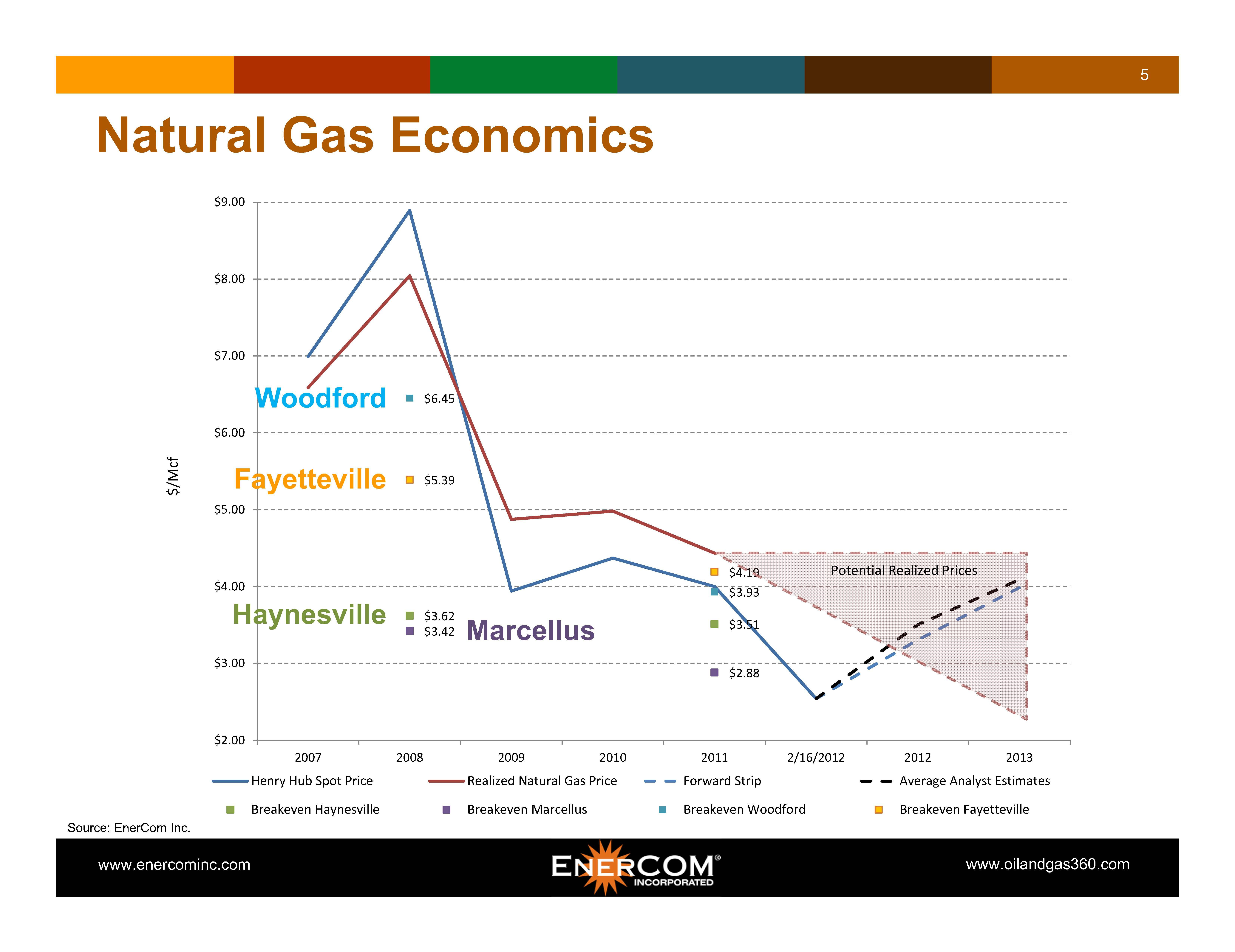 Natural Gas Production Cost Per Mcf